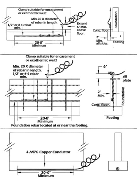 sd electrical commission tool box, grounding electrode systems Emergency Evacuation Plan the best location for the exposed rebar is below the electrical panel if the location is known during the concrete pour or, as an option, adjacent to where