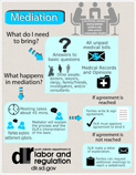 See a visual representation of the workers compensation mediation process (in Adobe .pdf format)